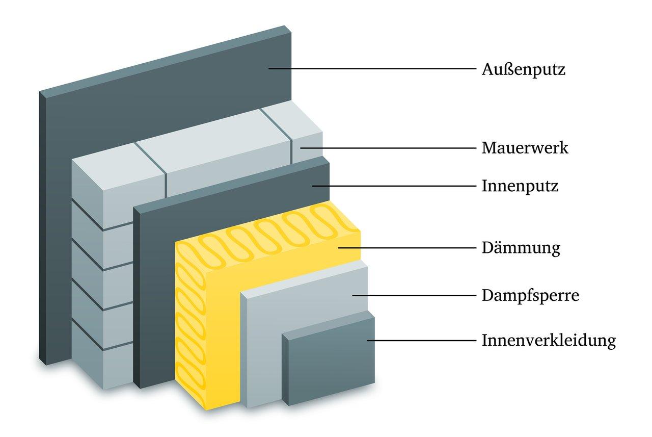 Fassadendammung Drei Varianten Sind Moglich Fx Ruch Kg